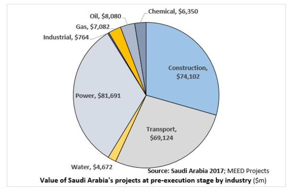 Saudi arabias 250bn worth of projects still in the pipeline seen saudi arabias 250bn worth of projects still in the pipeline seen to jumpstart economy saudi gazette malvernweather Image collections