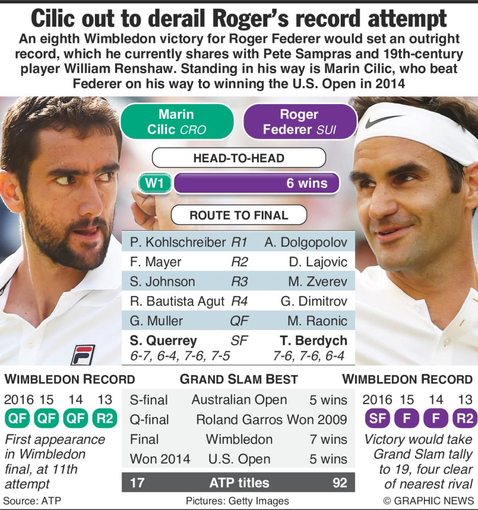 Federer eyes 8th vs Cilic Saudi Gazette