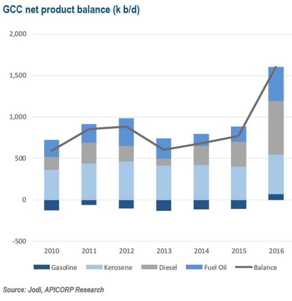 benzene global europe capacity 2017