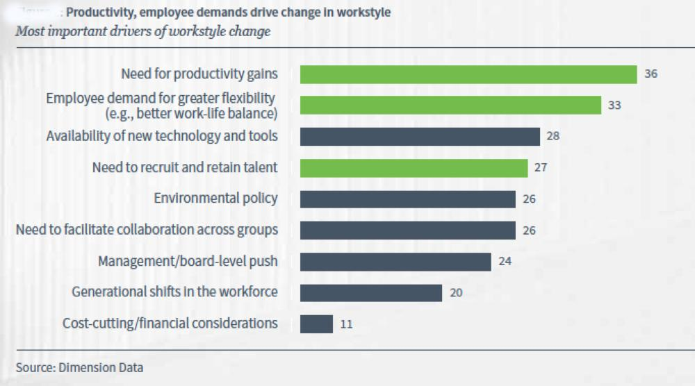AI, analytics accelerate pace of digital workplace transformation