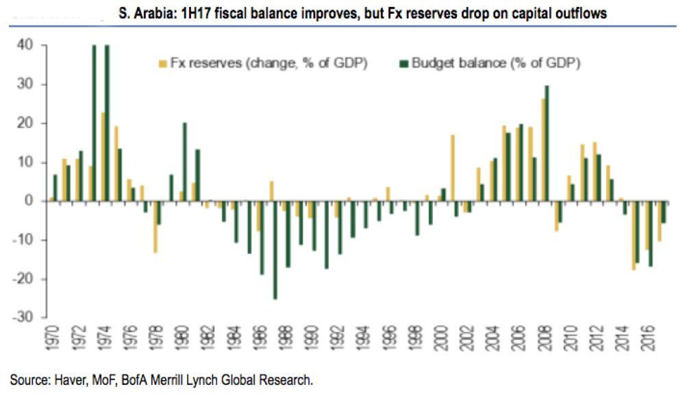 Saudi fiscal
