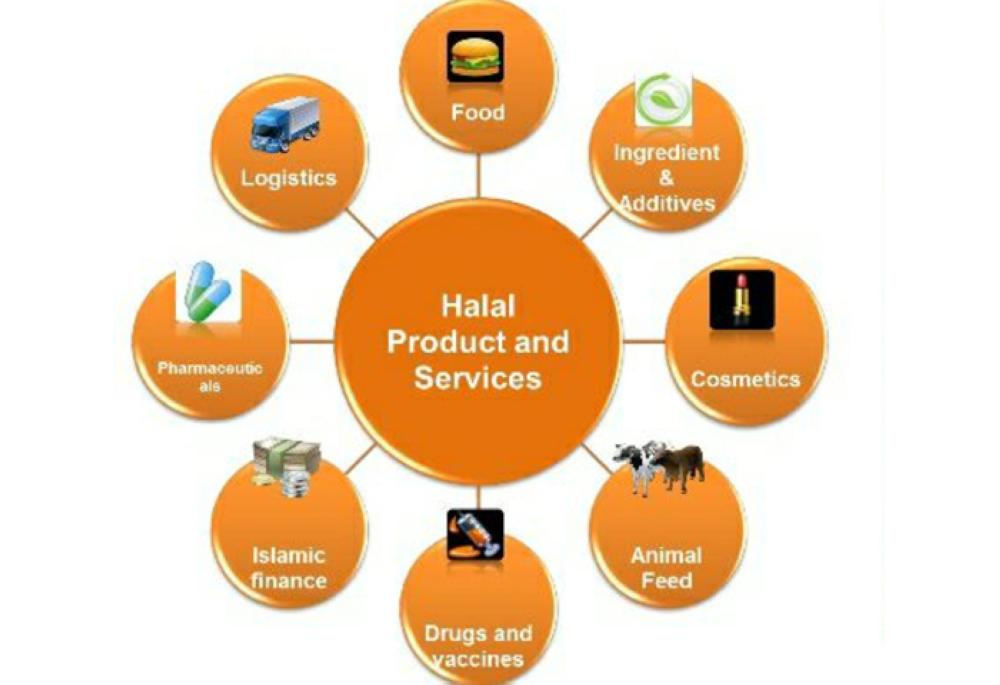 Halal Productes and Services