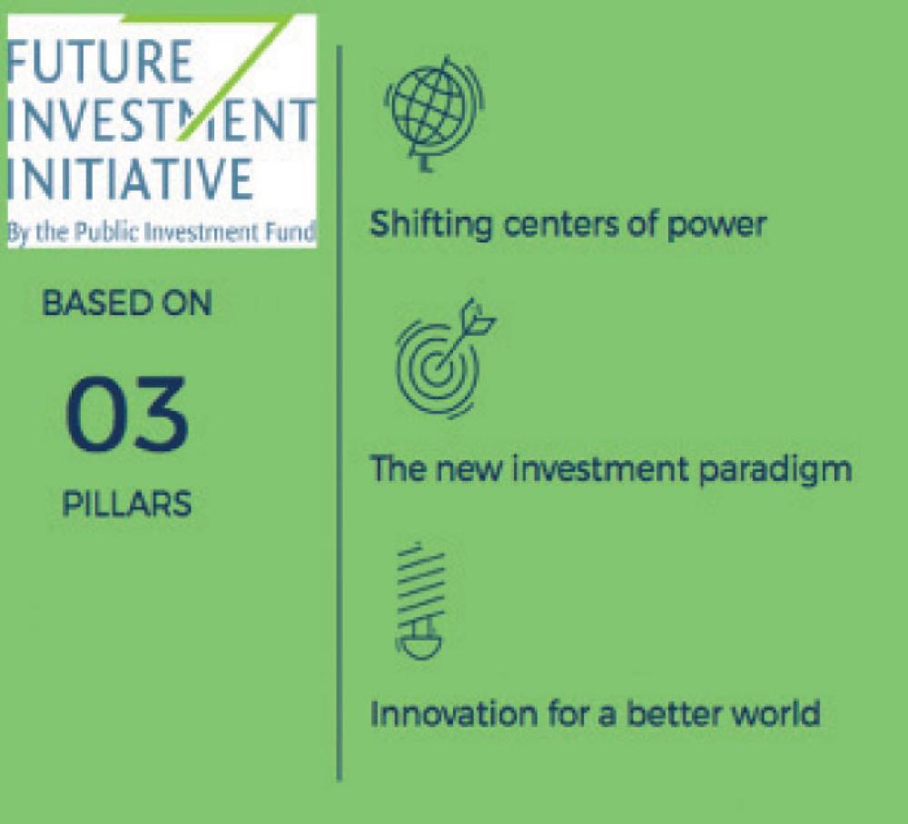 PIF announces Future Investment Initiative