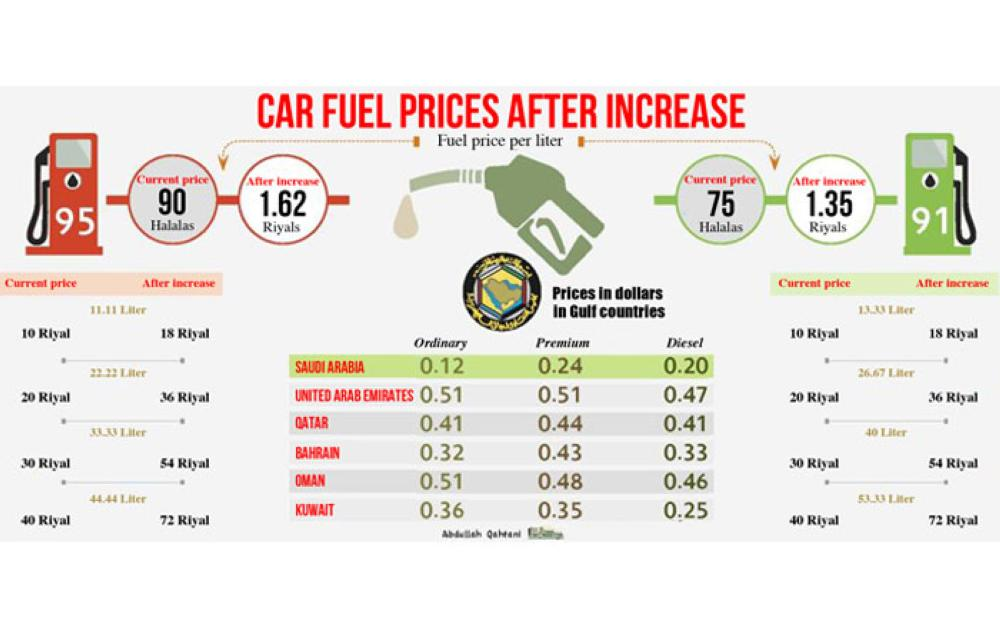 80% hike in gas prices from November - Saudi Gazette
