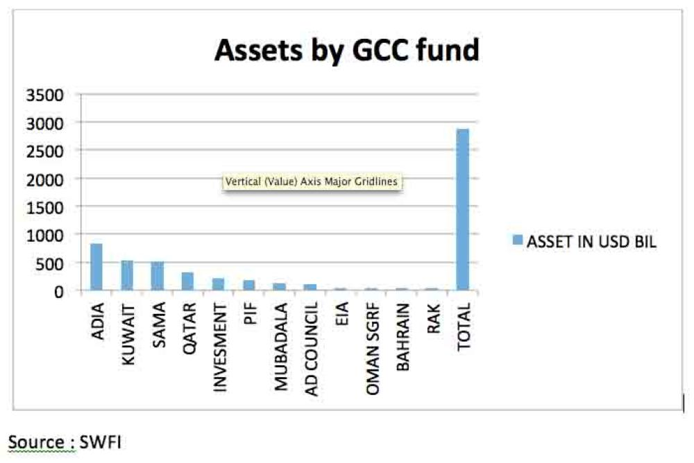 Asseets by GCC Fund