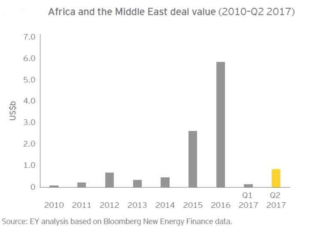 Mideast value
