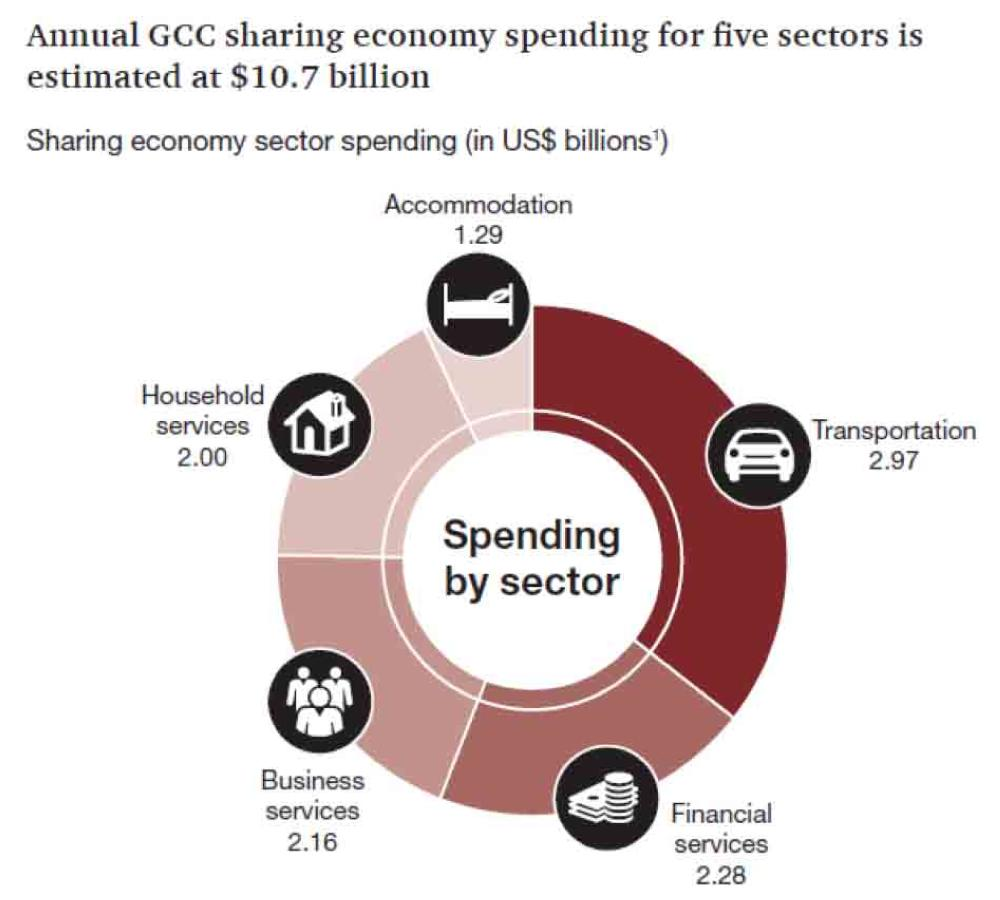 Sharing economy boom benefiting  GCC businesses and consumers