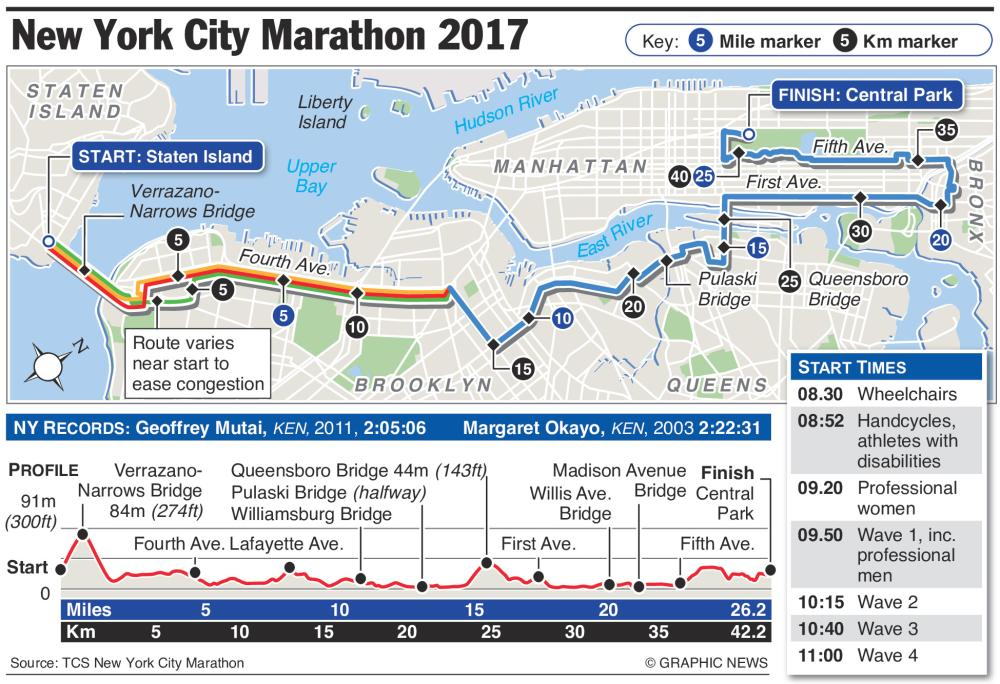 TCS New York City Marathon held Sunday