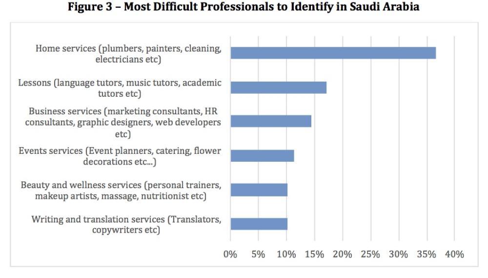 Saudi Service Market 2.0