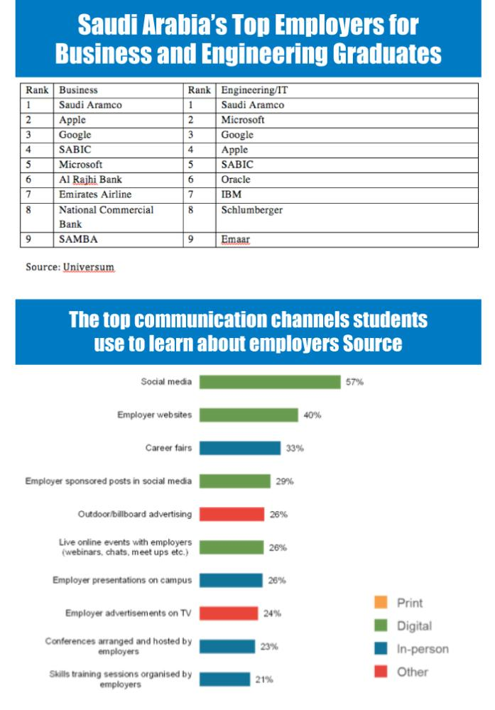 Aramco, Apple, Microsoft, Google among most attractive employers for Saudi business and engineering graduates
