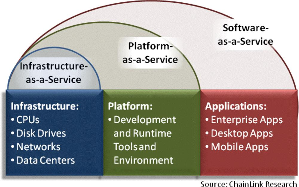 Moving to IaaS fundamental to stay competitive