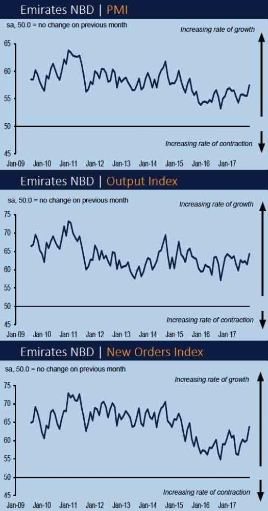 Saudi non-oil private sector growth hits 27-month high