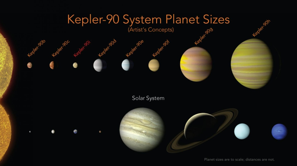 Artificial intelligence finds solar system with 8 planets