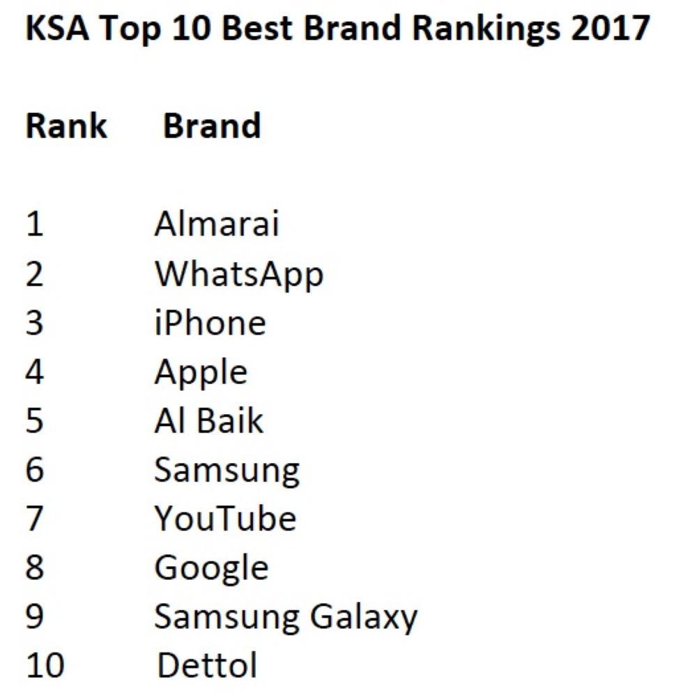 Almarai tops YouGov best brand rankings in Saudi Arabia