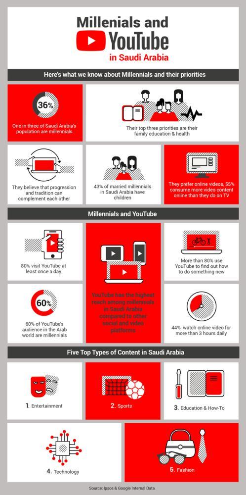 Saudi millennials watch more YouTube than TV - Saudi Gazette