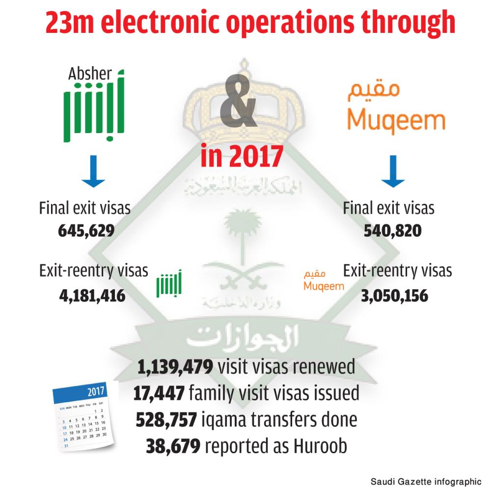 About 1 2m exit visas issued last year - Saudi Gazette