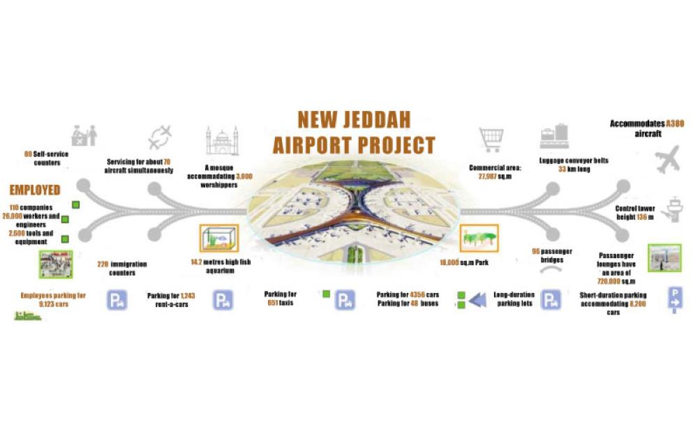6 gates for domestic flights in 1st phase of new Jeddah airport