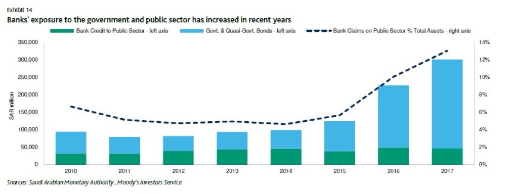 Moody's: Stable outlook for Saudi banking system