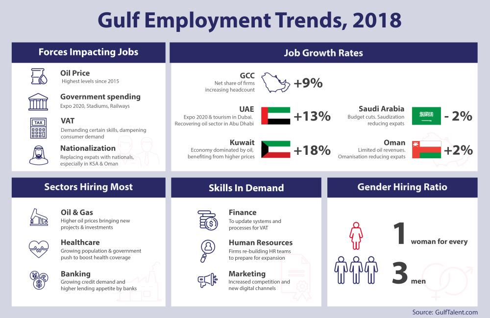 Gulf jobs on the rise, driven by higher oil prices