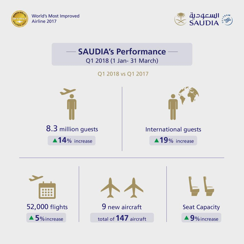 SAUDIA achieves double-digit passenger growth in Q1