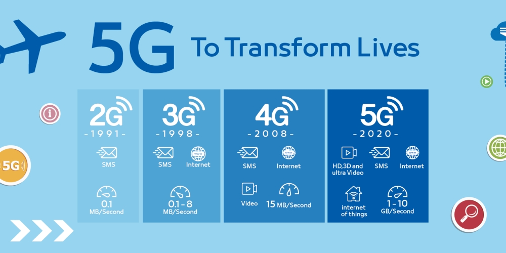 Image result for 5G internet