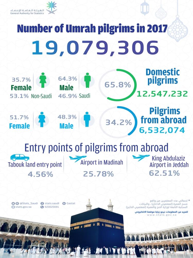 More than 19m performed  Umrah last year