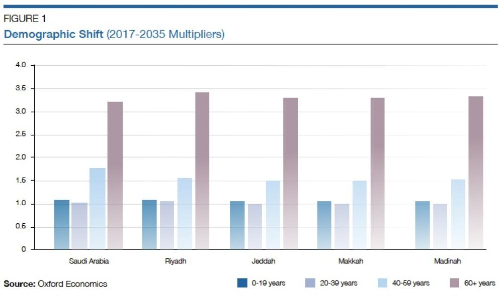 Healthcare in Saudi Arabia – Opportunities in the Sector – May 2018