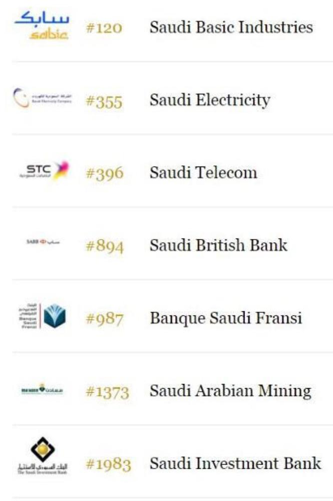 7 Saudi firms on Forbes list of largest public companies