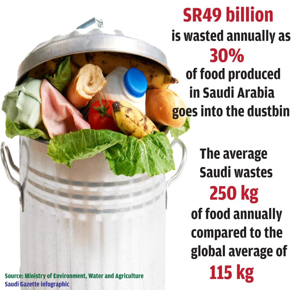 Saudi Arabia ranks number one in food waste
