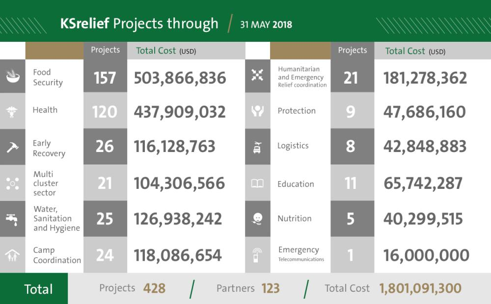 KSRelief implements 428projects worth $1.7 billion
