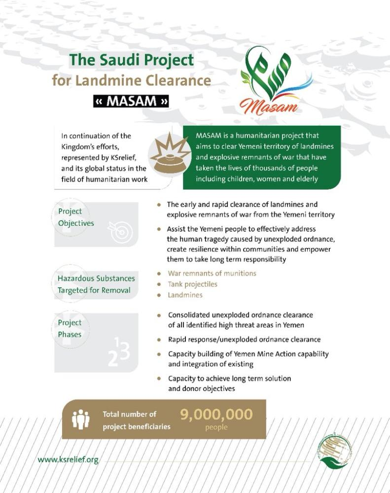 Adviser at the Royal Court and KSRelief Supervisor General Dr. Abdullah Al-Rabeeah announces in Riyadh on Monday the launch of the Saudi project for landmine clearance (Masam) in Yemen.