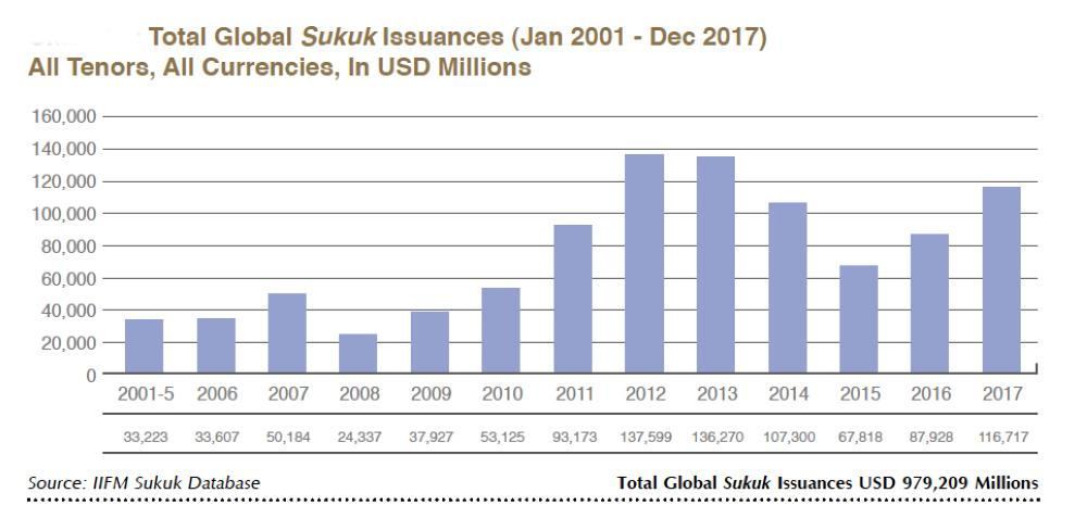 Saudi Arabia's first sukuk  issuance through primary  dealers positive for Islamic  capital market development