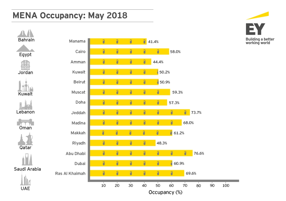 EY - MENA Hotel Benchmark Survey Report - Occupancy_May 2018