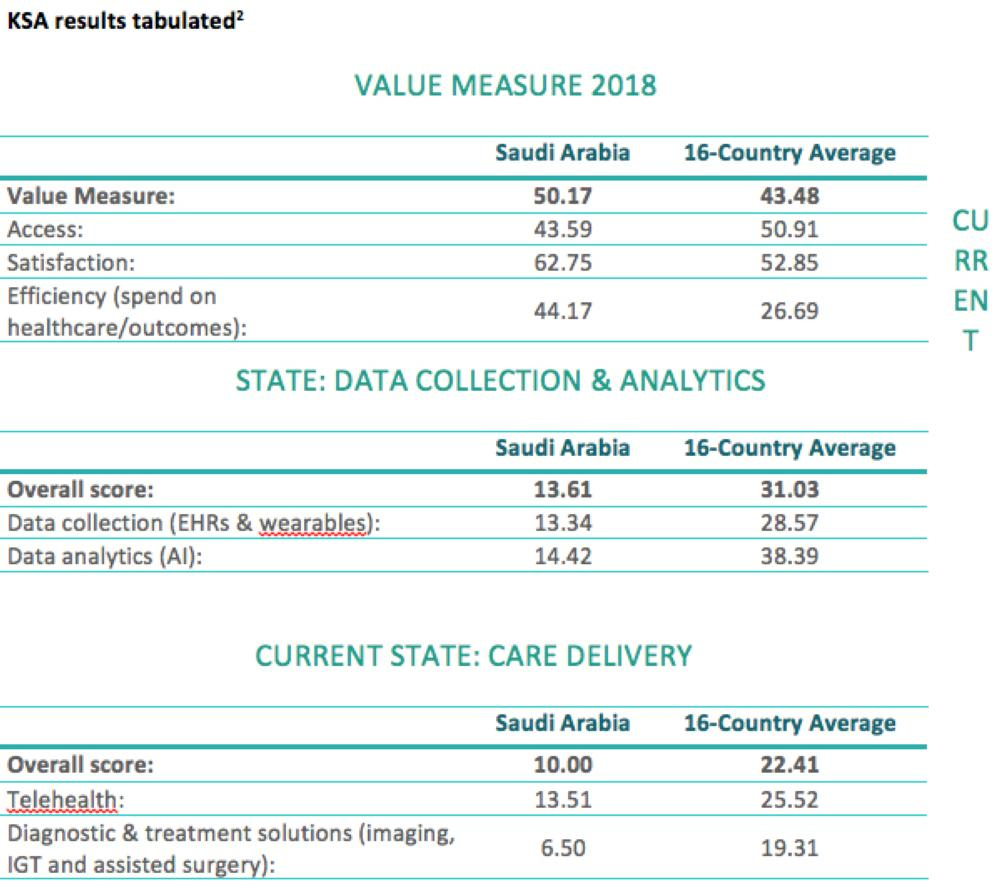 Saudi Arabia ranks among the highest in healthcare