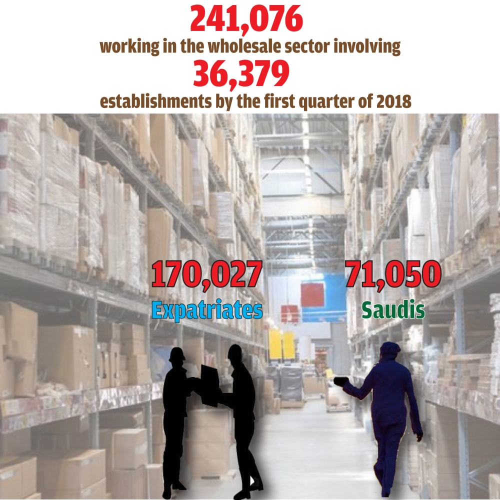 Expats occupy about 70% of jobs in wholesale shops