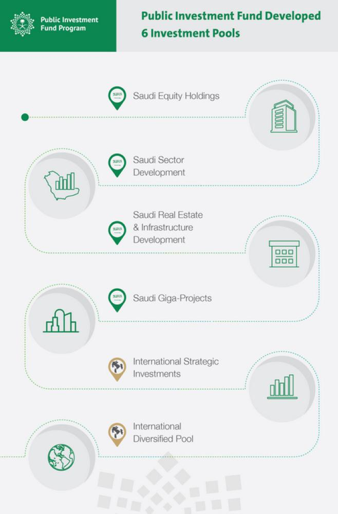 Saudi sovereign fund secures $11bn loan