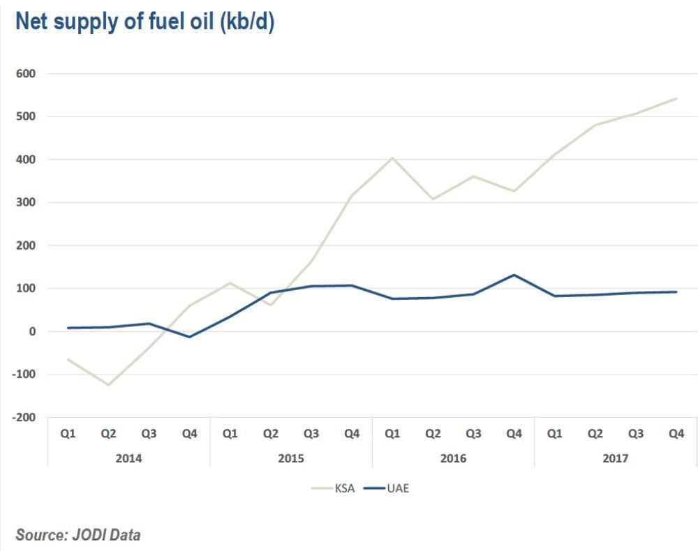 fuel oil line