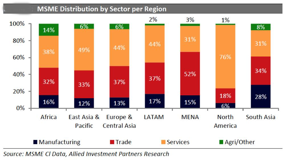 SME sectors