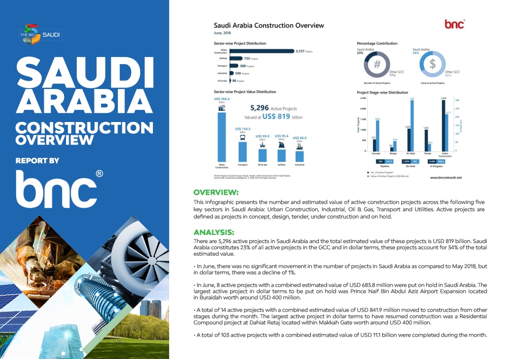 Saudi Arabia Construction Overview