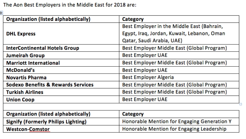 9 Best Employers in Middle East for 2018 - Saudi Gazette