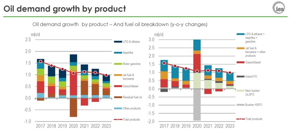 Global oil market faces surplus throughout '19 as demand