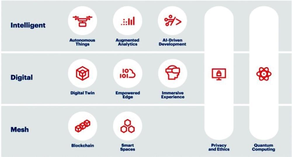 Top 10 Strategic Technology Trends for 2019 - Saudi Gazette