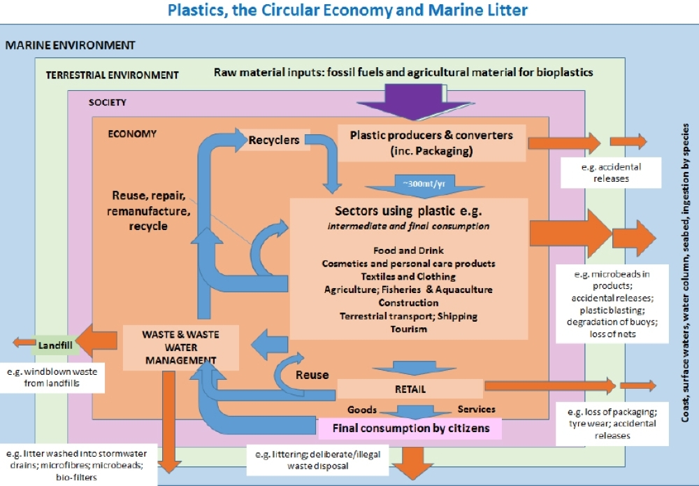 Global alliance of companies to eliminate plastic waste launched