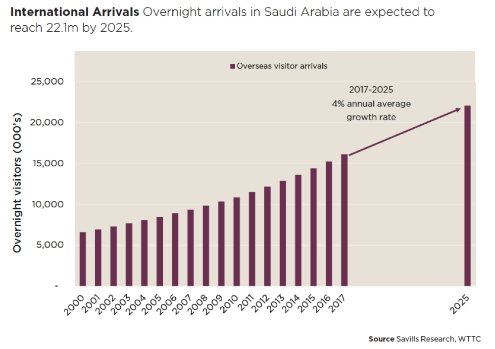 Saudi hotel sector to  continuously expand