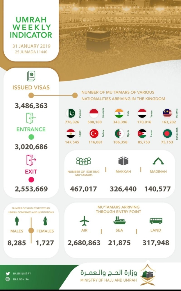 Over 3 million perform Umrah by January end