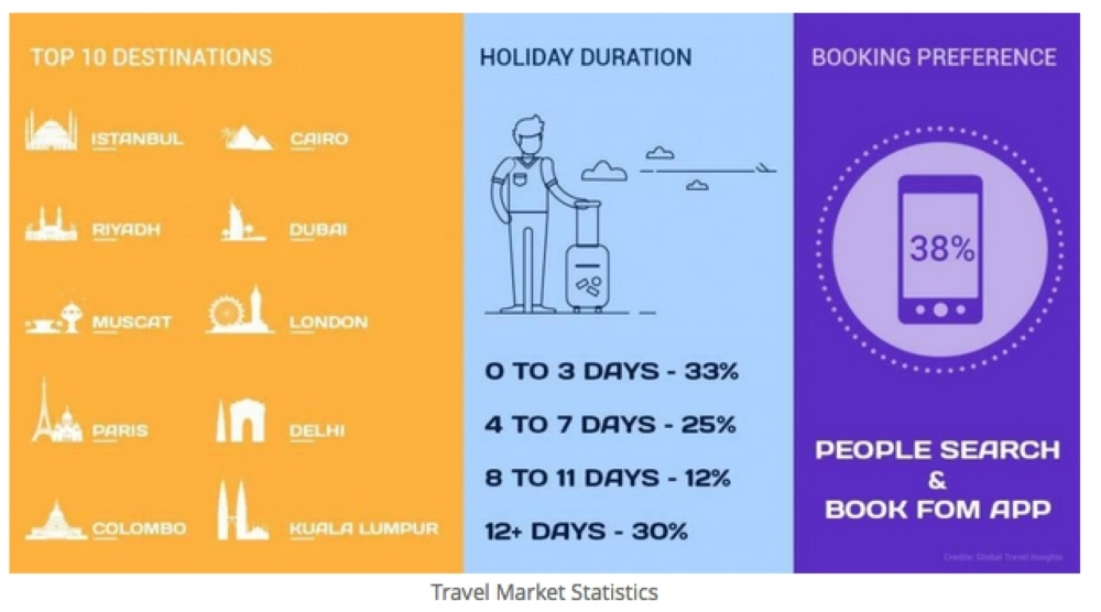 Travel booking via mobile gadgets up 110% in GCC