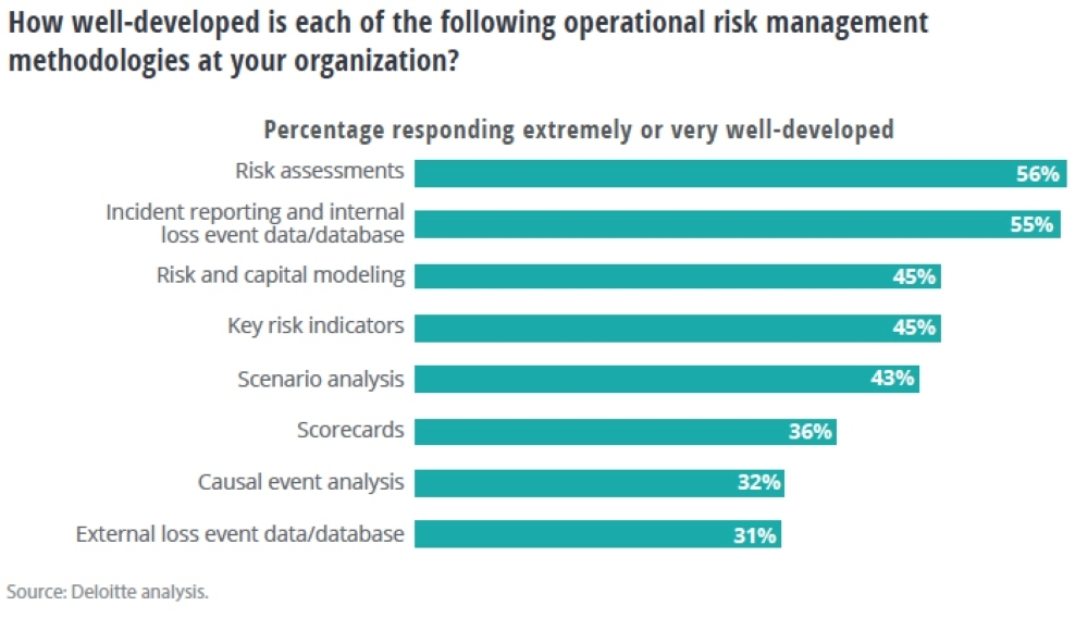 Financial institutions start to reengineer risk management systems