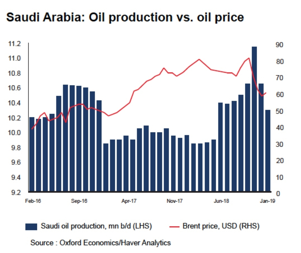 Saudi non-oil sector to continue to drive economic growth in 2019
