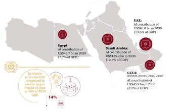 Saudi Arabia, UAE, Egypt will gain the most from AI