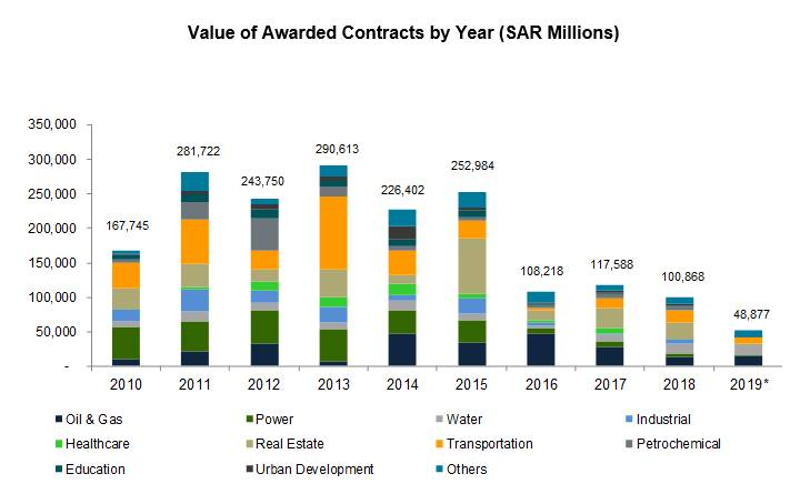 Value of Awarded Contracts by Year